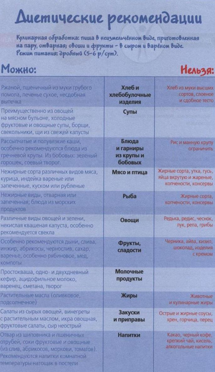 Лечение Геморроя Мазь Троксевазин